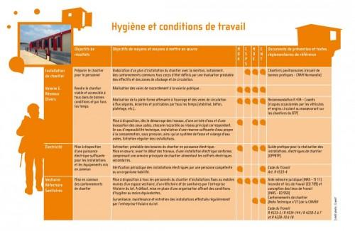 Affiche socle commun BTP - hygiène et conditions de travail