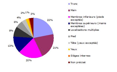 graphique3
