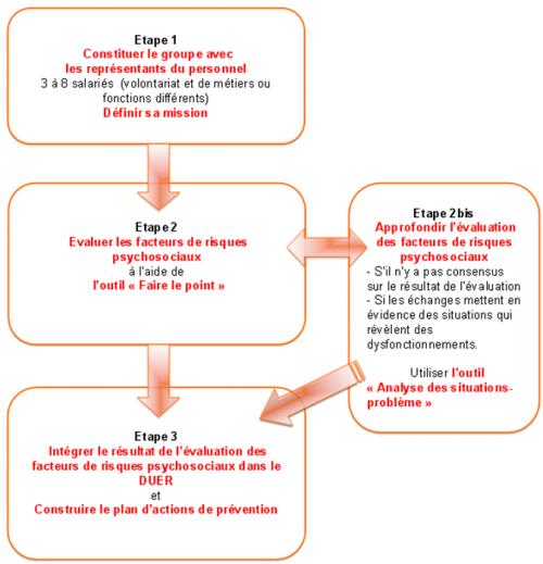 Tableau-etapes